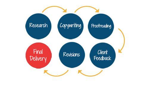 Write process essay sample