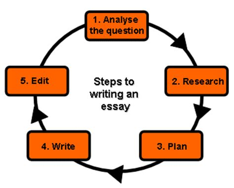 ESSAY WRITING STEP BY STEP - Tacoma Community College