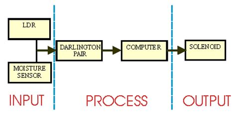 Input, Process, Output, and Conventional Technology